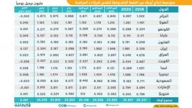 Photo of إنتاج أوبك النفطي يتجاوز 25 مليون برميل خلال مارس