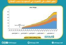 Photo of الطلب على الكهرباء في السعودية.. تحوّلات نوعية لضمان الاستقرار والاستدامة