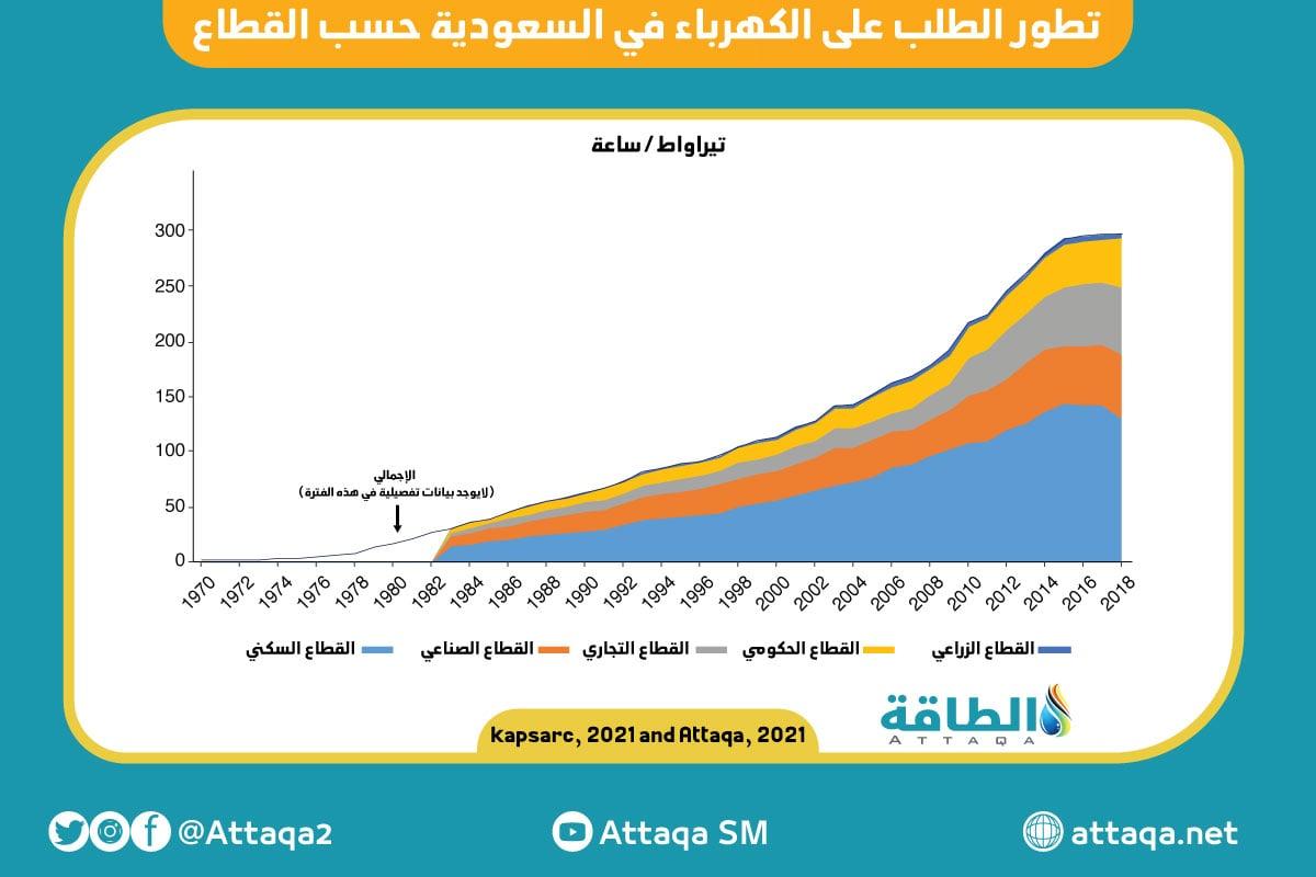 الطلب على الكهرباء في السعودية