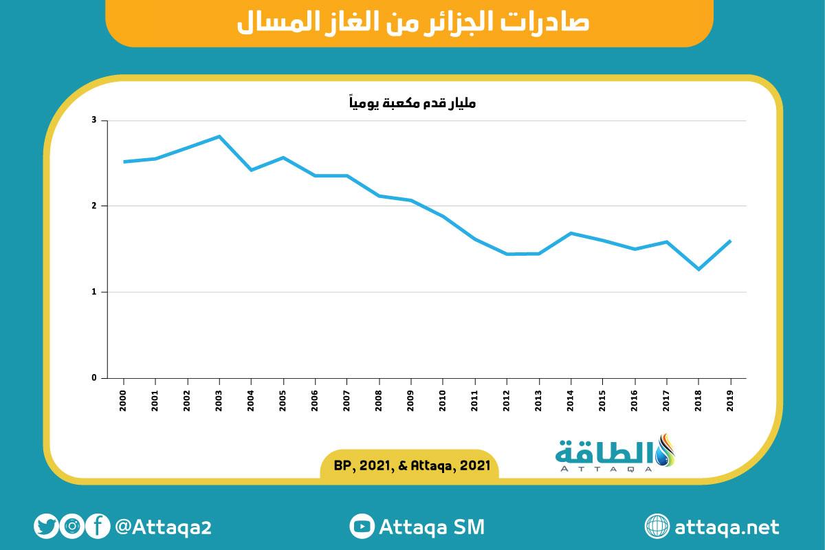 صادرات الجزائر من الغاز المسال