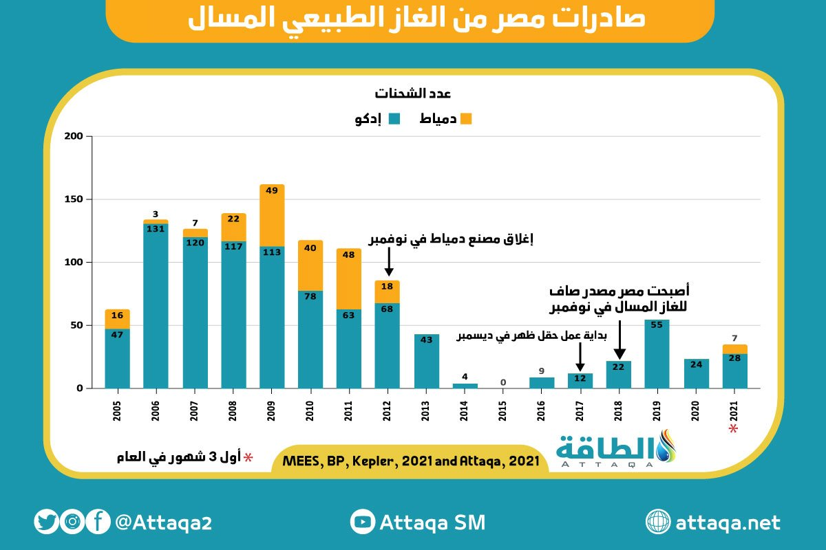 صادرات مصر من الغاز الطبيعي المسال عدد الشحنات