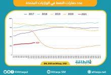 Photo of استقرار عدد حفارات النفط الأميركية عند 337 حفارة