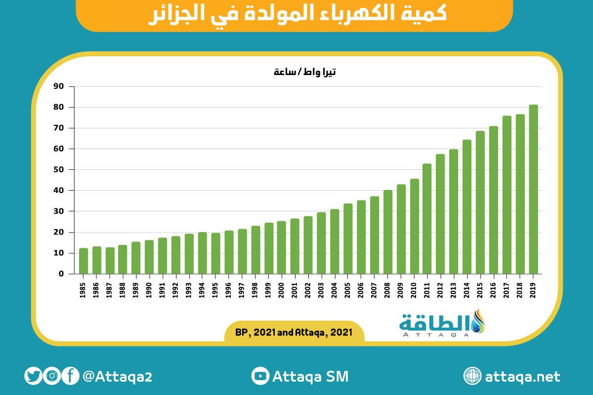 كمية الكهرباء المولدة في الجزائر
