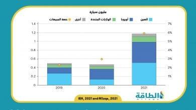 Photo of مبيعات السيارات الكهربائية.. توقعات باستمرار الزخم رغم الحاجة إلى تدابير حكومية