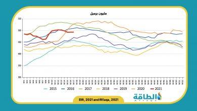 Photo of مخزونات النفط في الولايات المتحدة ترتفع للأسبوع الثاني