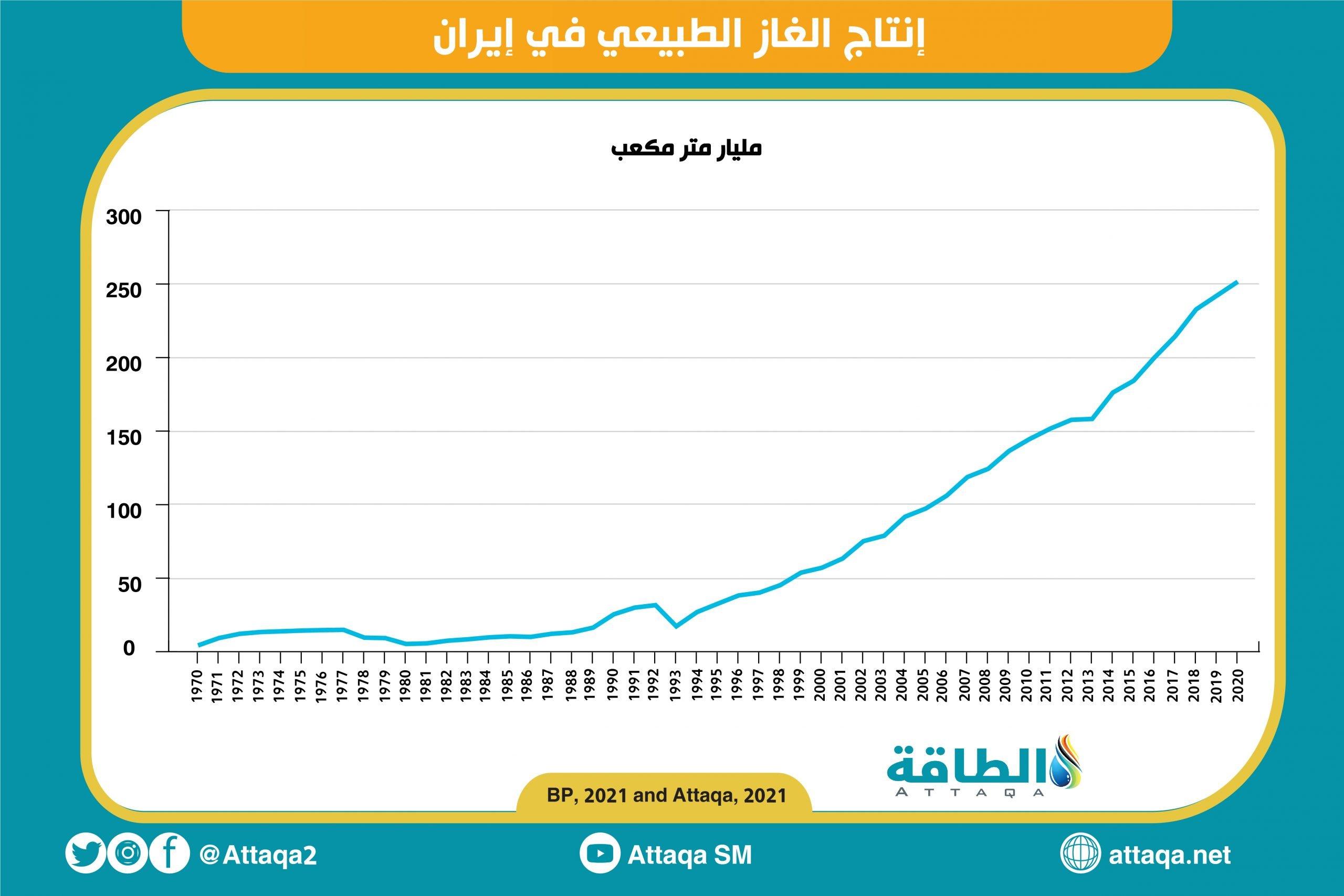 إنتاج الغاز الطبيعي - إيران