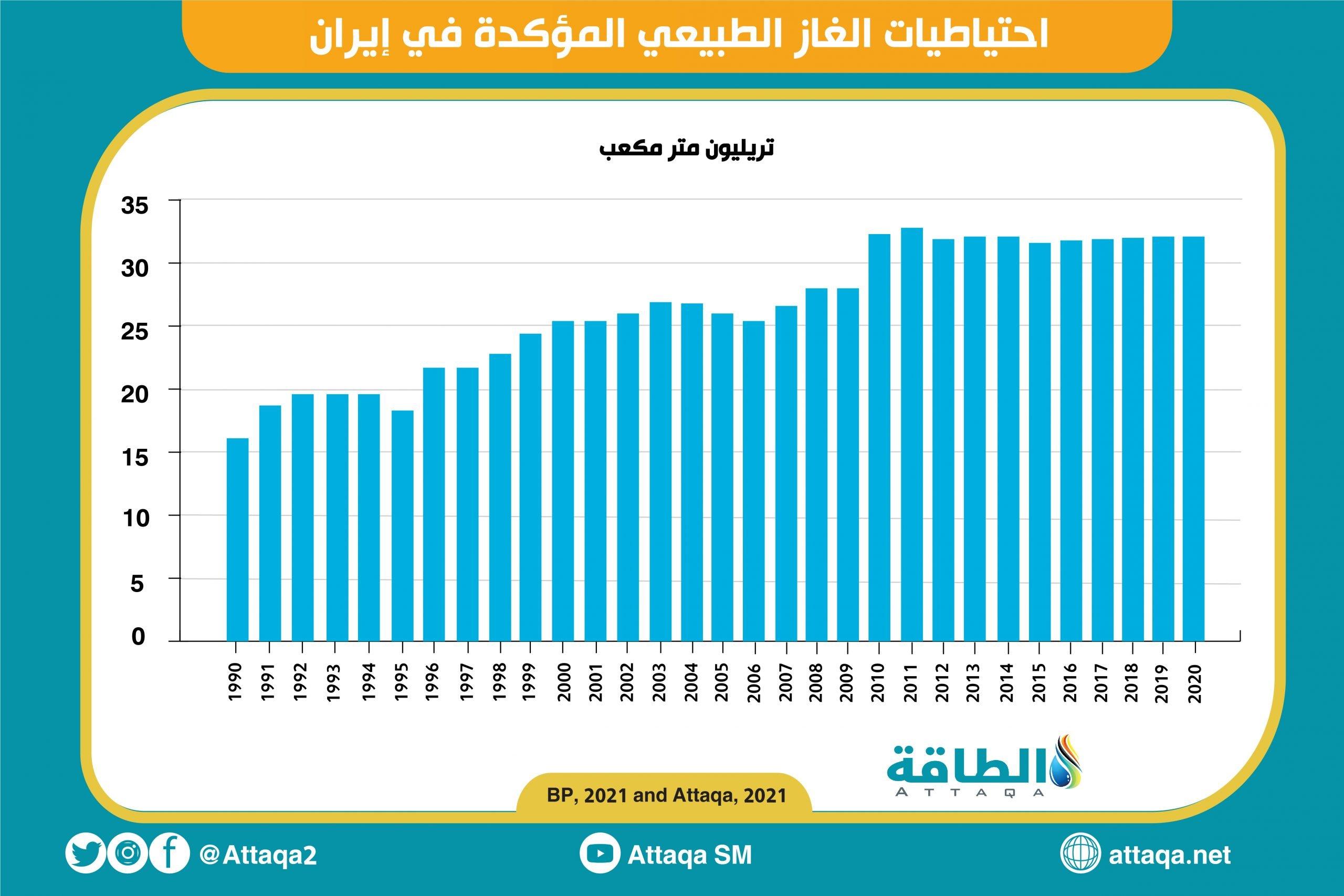احتياطي الغاز الطبيعي - إيران