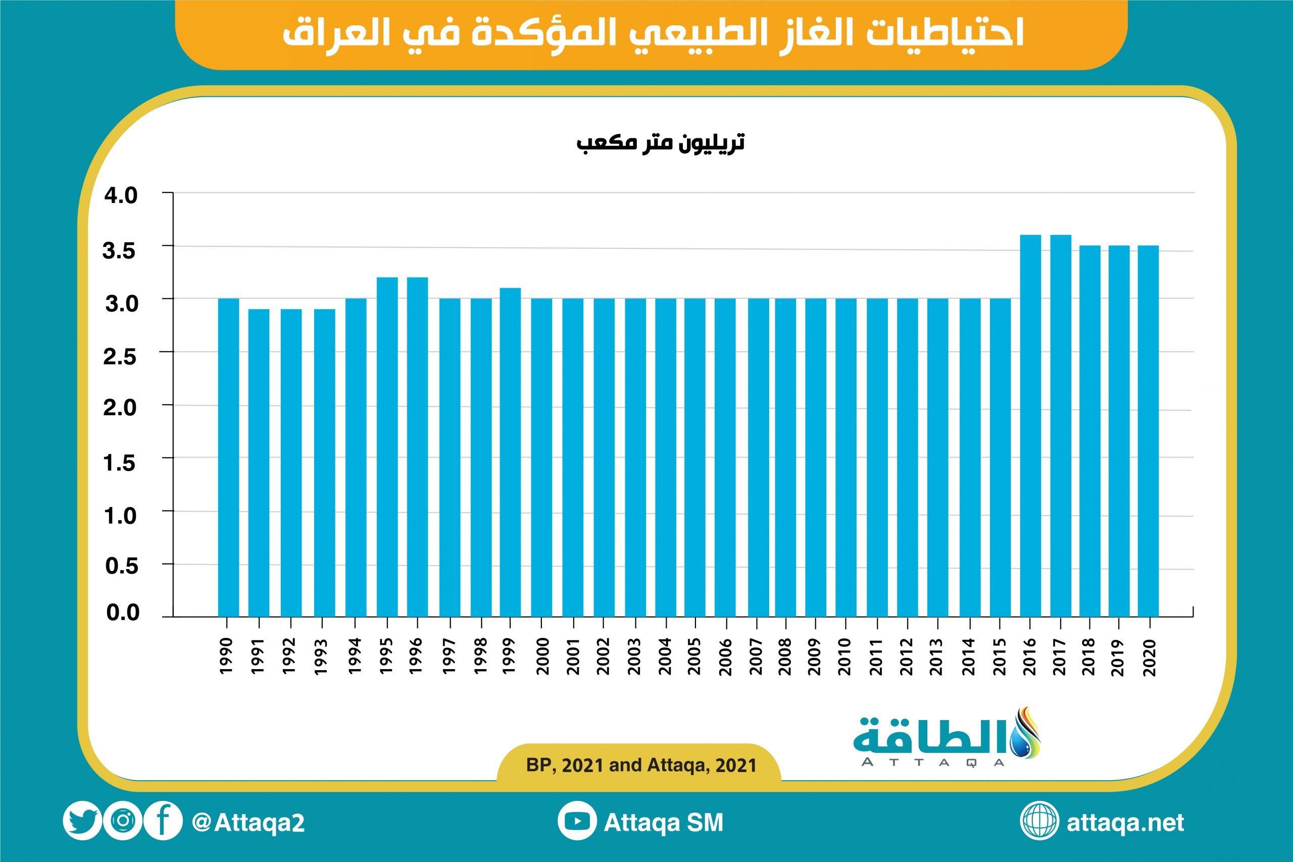 العراق - احتياطيات الغاز