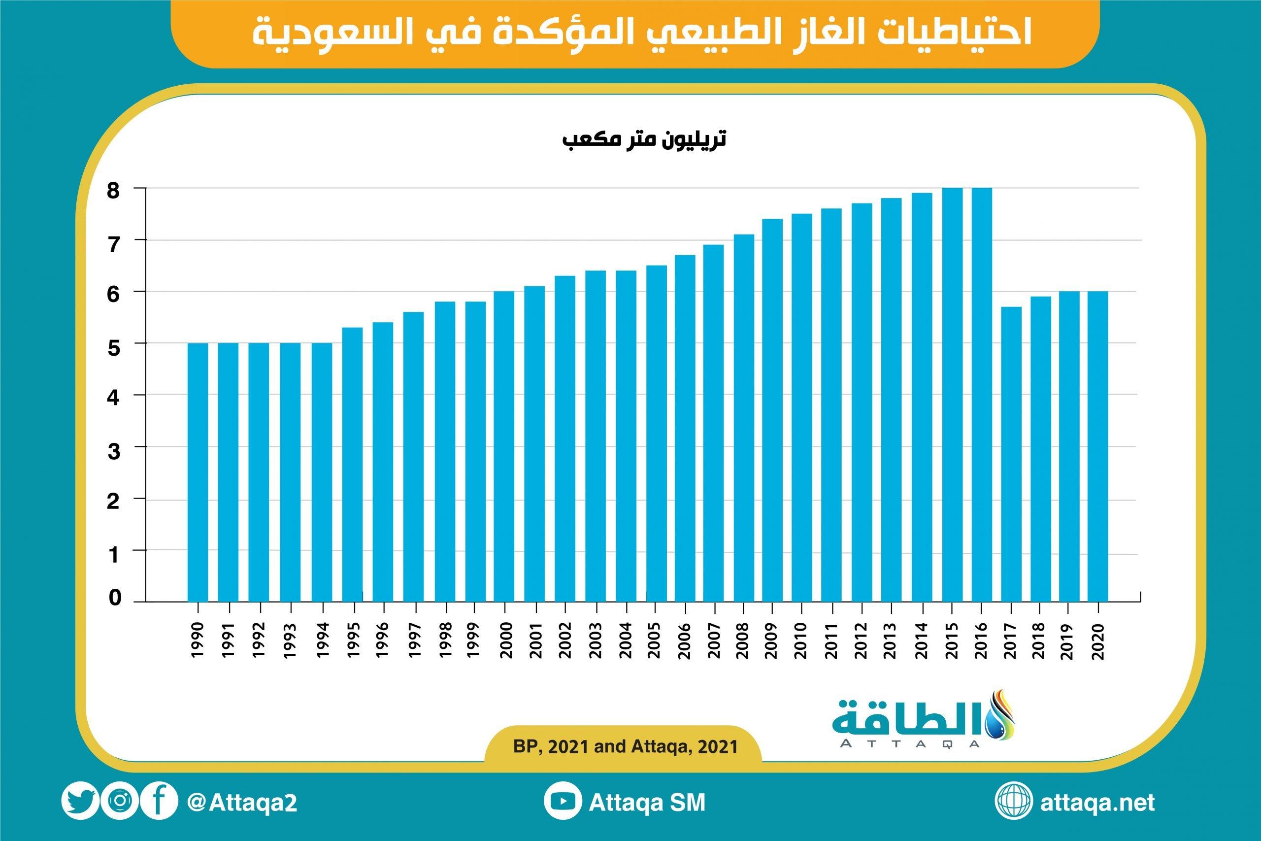 السعودية - احتياطيات الغاز - الغاز الطبيعي