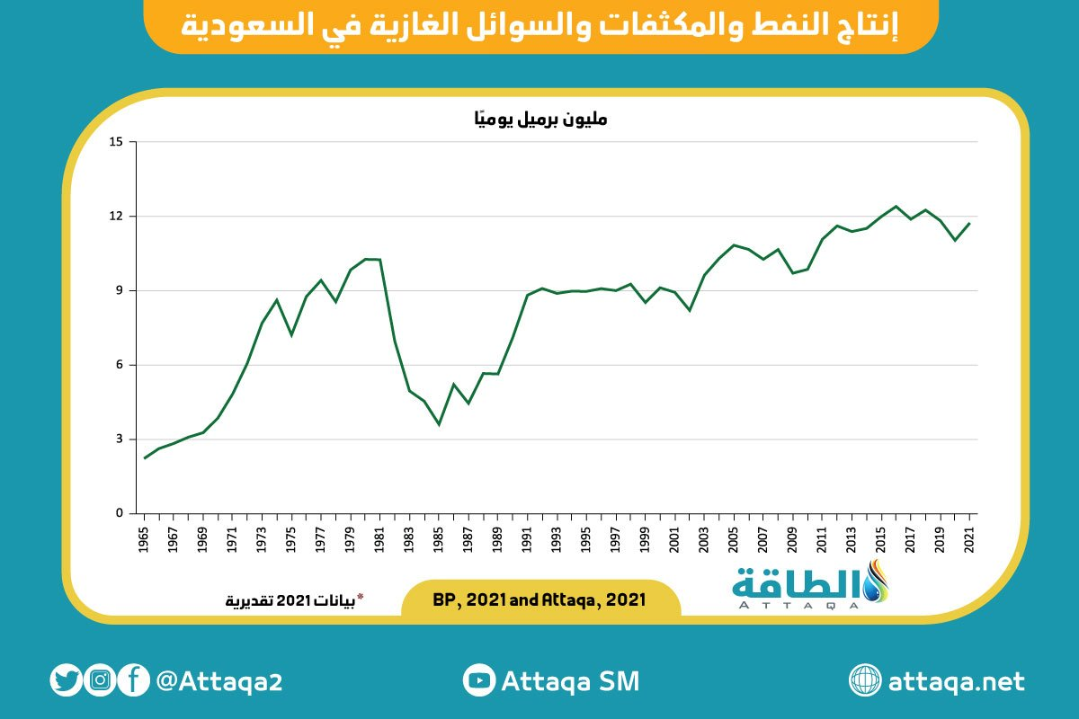 النفط - السعودية - المكثفات
