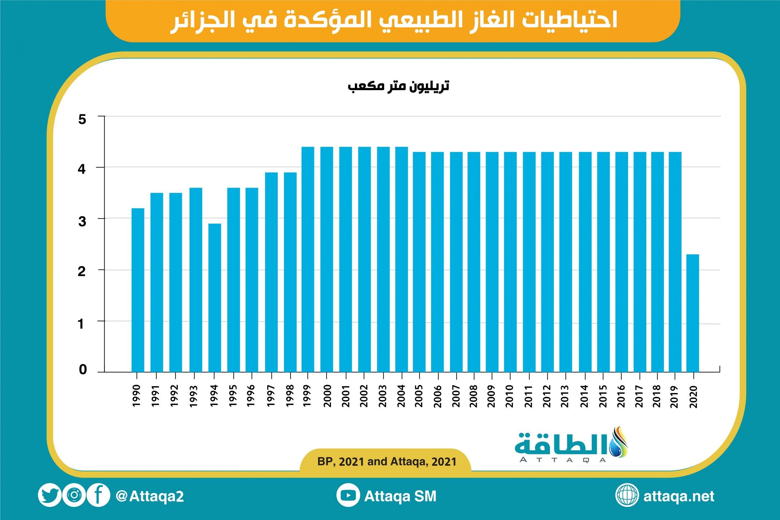 الجزائر - احتياطيات الغاز