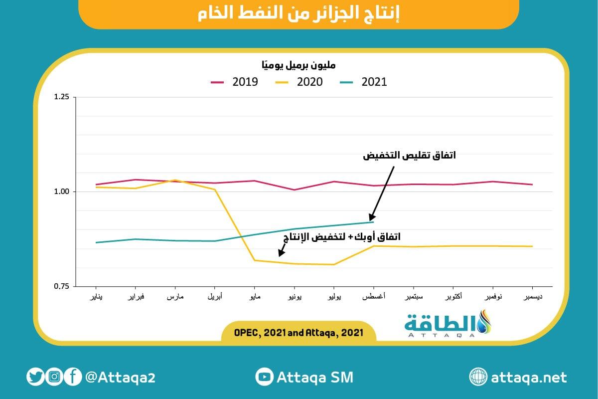 إنتاج النفط - الجزائر
