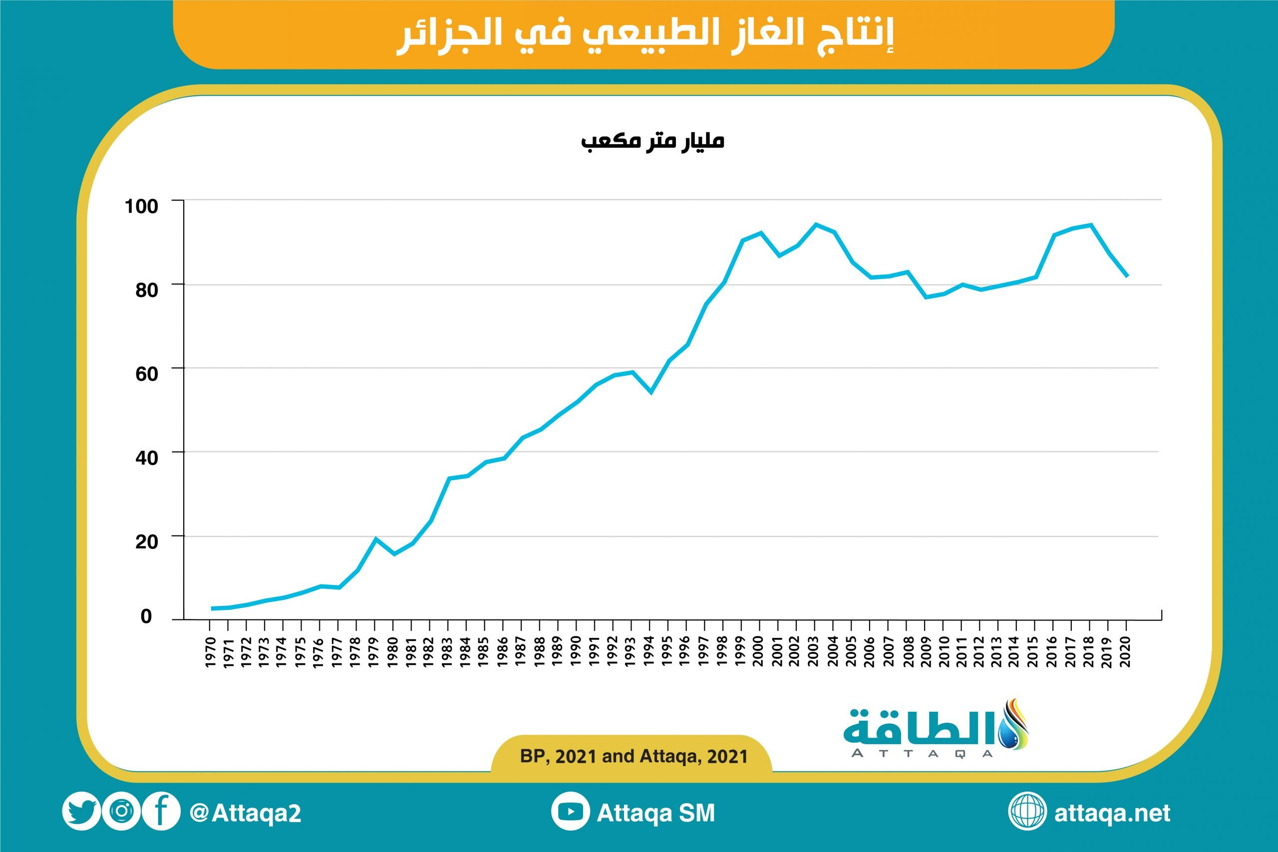 الجزائر - الغاز الطبيعي