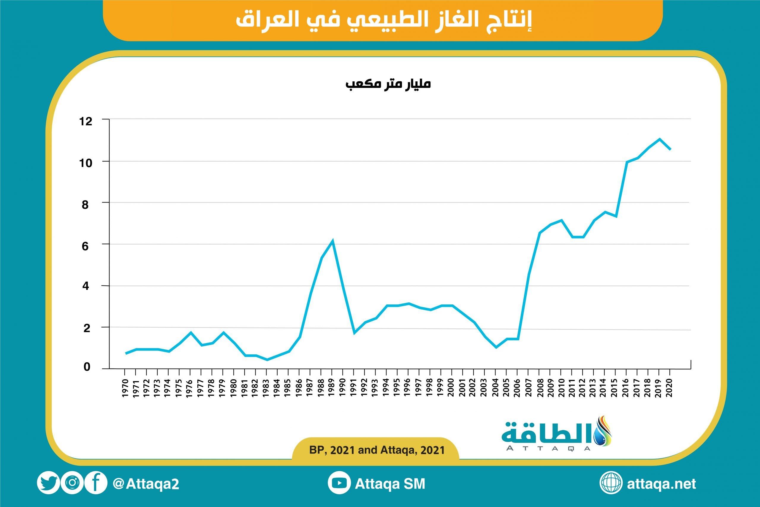 العراق - إنتاج الغاز