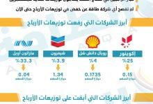 Photo of التوزيعات النقدية لعمالقة النفط حول العالم خلال الربع الأول (إنفوغرافيك)