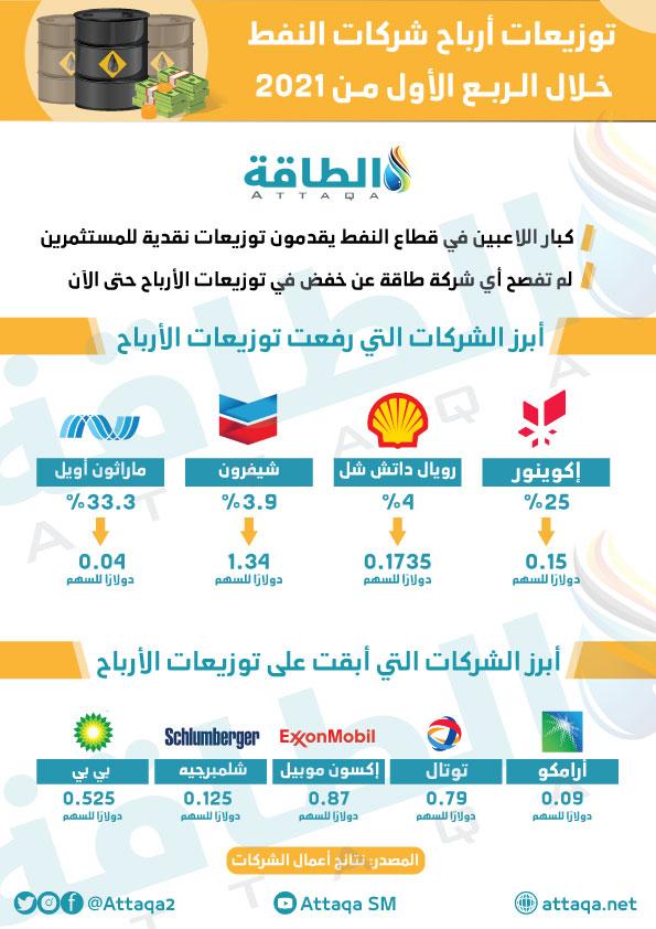 التوزيعات النقدية - شركات النفط