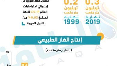 Photo of ماذا تعرف عن قطاع الغاز الطبيعي في سوريا؟ (إنفوغرافيك)