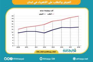العرض والطلب على الكهرباء في لبنان