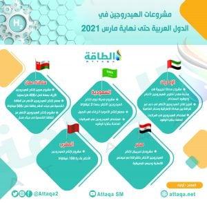 أوابك - مشروعات الهيدروجين - الدول العربية