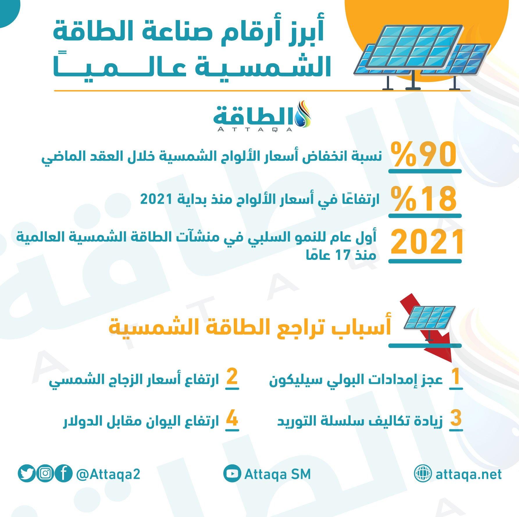 أبرز أرقام الطاقة الشمسية عالميًا