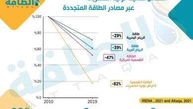 Photo of تكلفة الطاقة الشمسية وطاقة الرياح ستواصل الانخفاض حتى 2030 (تقرير)