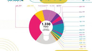 Photo of الطاقة الكهرومائية.. العالم يحتاج 2600 غيغاواط بحلول منتصف القرن (تقرير)