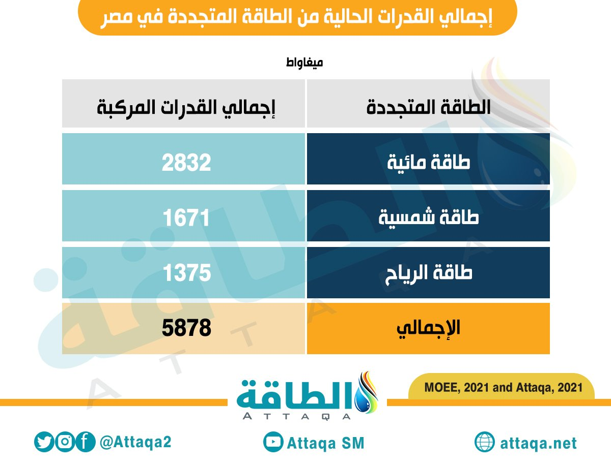 إجمالي القدرات الحالية من الطاقة المتجددة في مصر