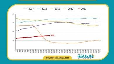 Photo of استقرار عدد حفارات التنقيب عن النفط في أميركا