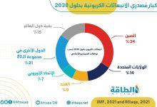 Photo of نظام دولي لتسعير الكربون.. الطريق الأسرع نحو الحياد الكربوني