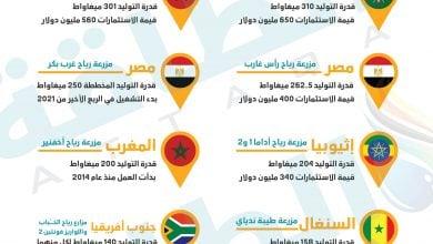 Photo of مصر والمغرب في المقدمة.. أكبر 10 محطات طاقة رياح في أفريقيا (إنفوغرافيك)