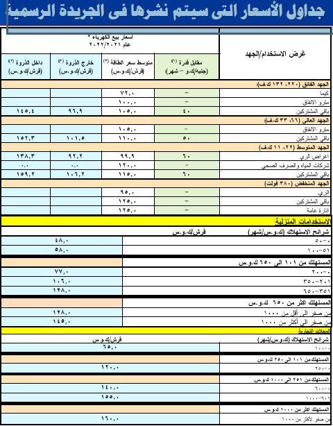أسعار الكهرباء في مصر