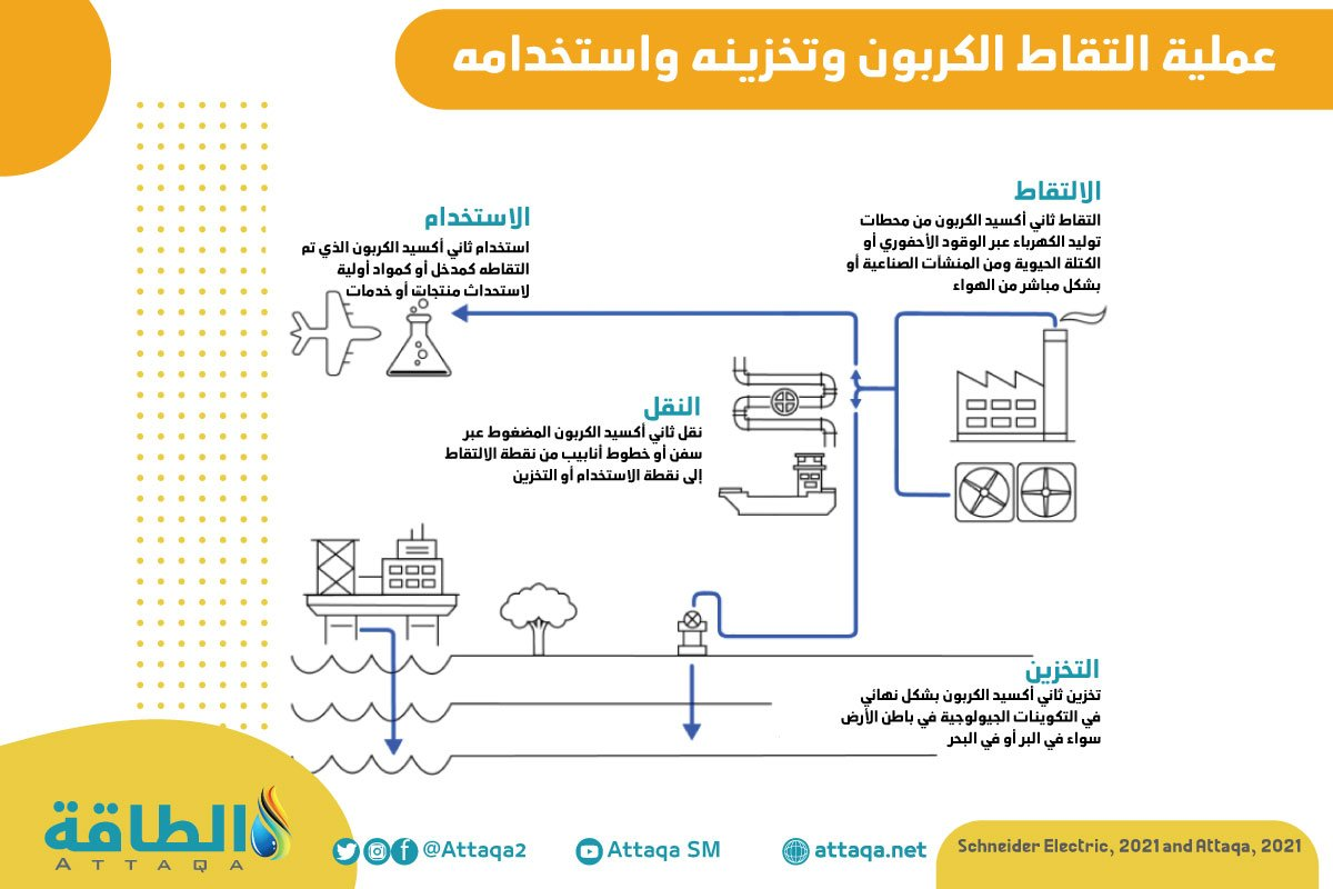استخلاص الكربون - تخزين الكربون