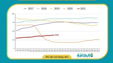 Photo of انخفاض عدد حفارات النفط الأميركية لأول مرة منذ 3 أسابيع