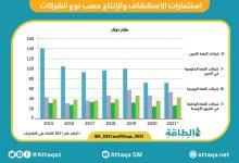 Photo of شركات النفط الكبرى تعزز استثمارات الطاقة النظيفة.. هل خطواتها كافية؟
