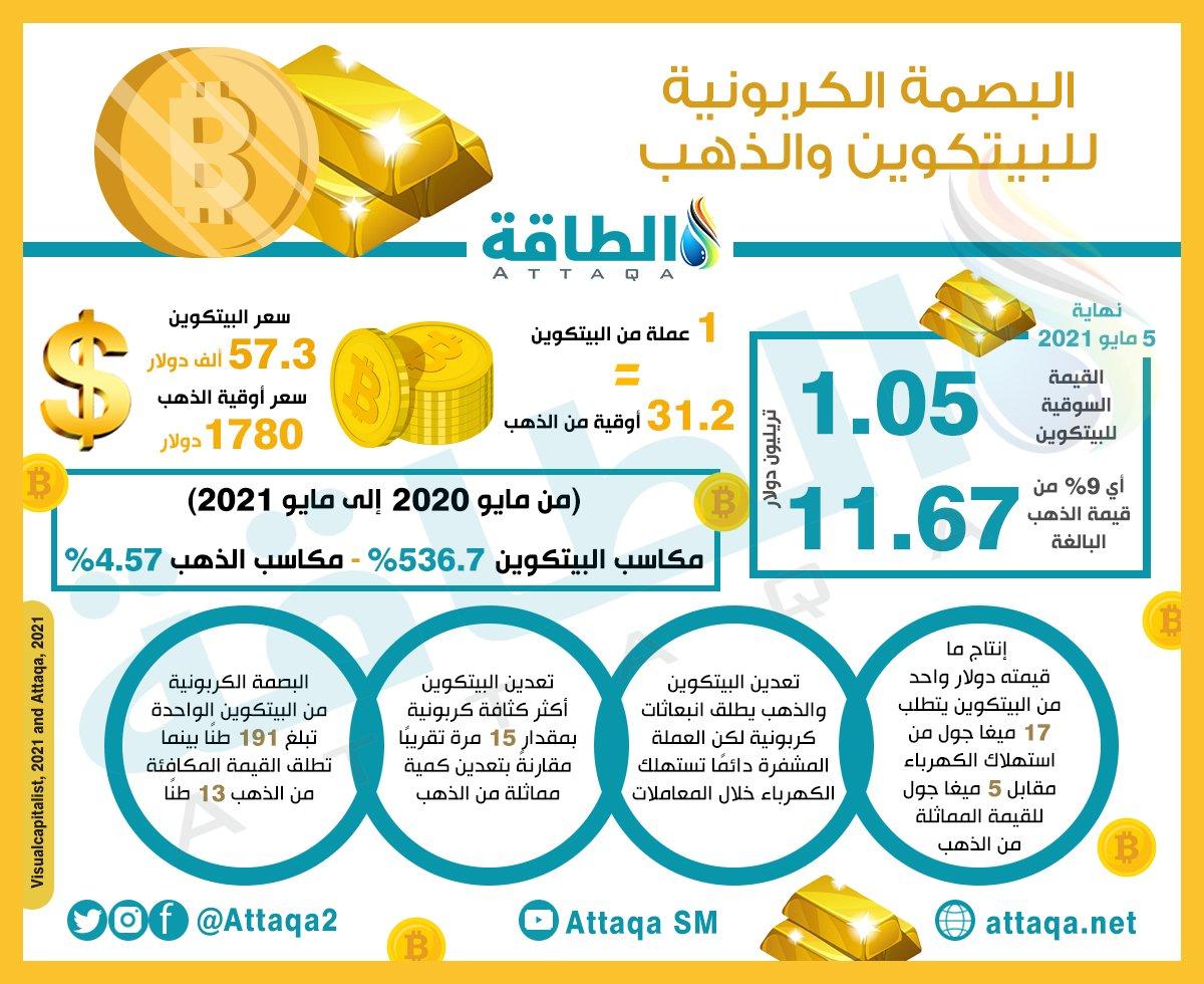 تعدين البيتكوين - الذهب