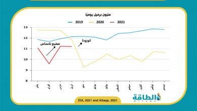 Photo of إنتاج النفط الأميركي يتراجع خلال أبريل.. وأغلب الهبوط من خليج المكسيك