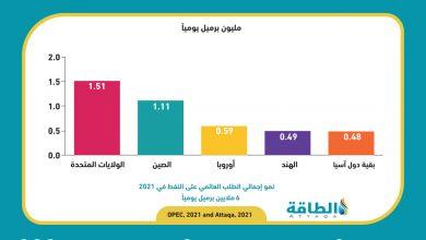 Photo of أوبك تحافظ على توقعات إيجابية بشأن نمو الطلب العالمي على النفط