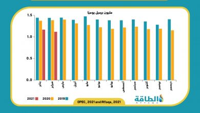 Photo of إنتاج أنغولا من النفط يتراجع إلى أدنى مستوى في 17 عامًا