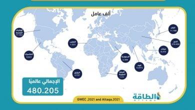 Photo of السعودية والمغرب.. تعزيز طاقة الرياح يتطلب 3600 شخص من العمالة المدربة