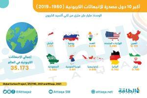 الانبعاثات الكربونية - الدول