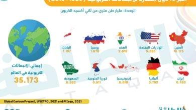 Photo of النمو الاقتصادي والانبعاثات الكربونية.. علاقة طردية تهدد الأهداف المناخية