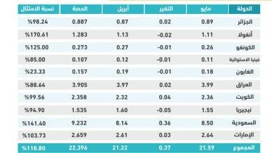 Photo of مسح: تحالف أوبك+ يواصل الالتزام بخطة زيادة إنتاج النفط