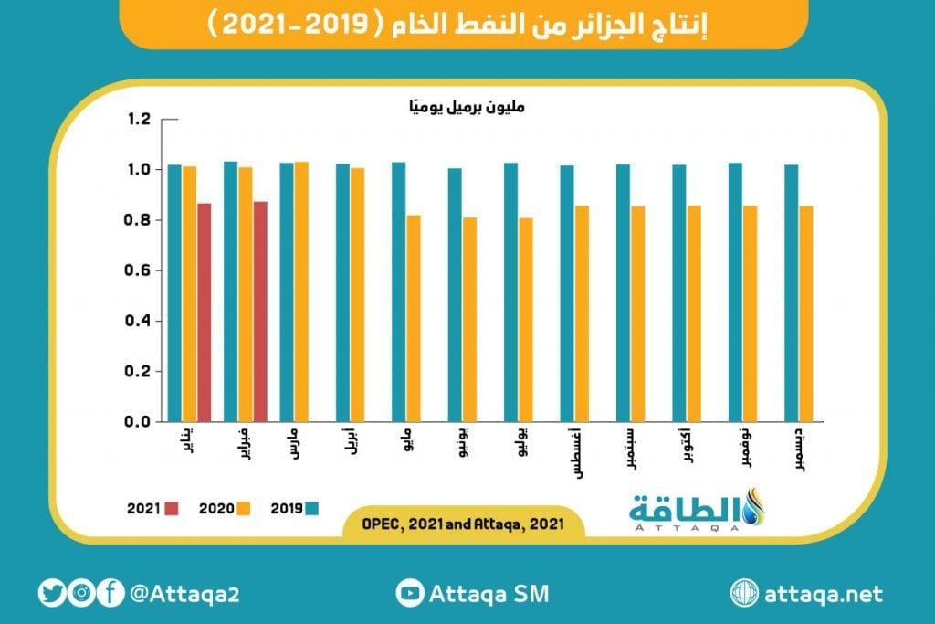إنتاج الجزائر من النفط الخام