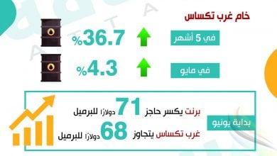 Photo of مكاسب النفط تقارب الـ35% خلال 5 أشهر (إنفوغرافيك)