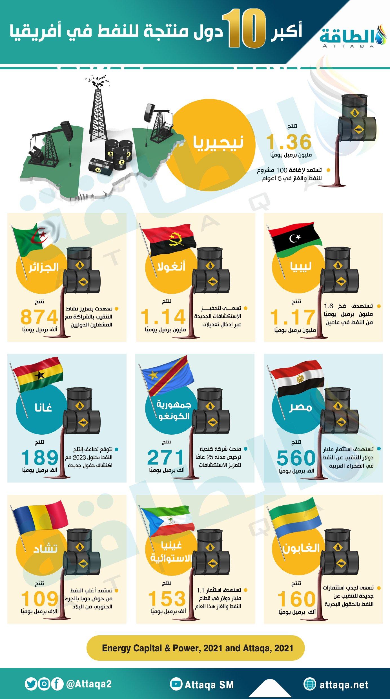 الدول المنتجة للنفط - أفريقيا