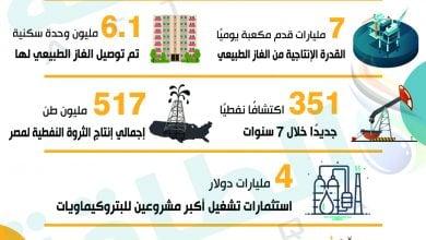 Photo of 10 أرقام تبرز تفوّق قطاع النفط المصري خلال 7 سنوات (إنفوغرافيك)