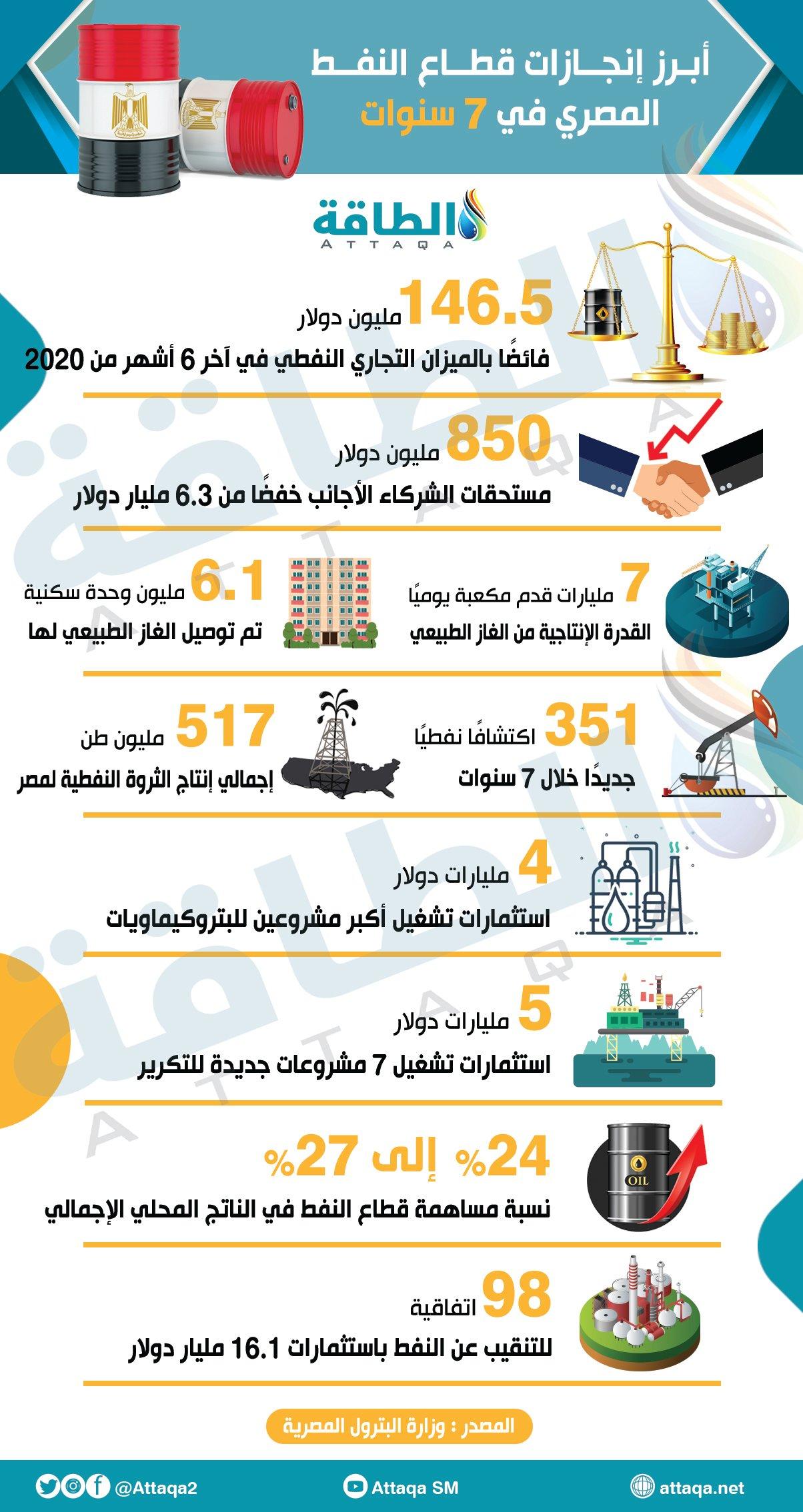 النفط - مصر