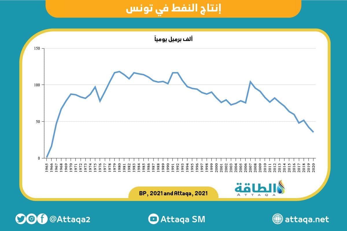 منصة الطاقة - إنتاج النفط في تونس