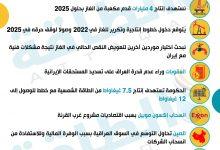 Photo of 10 رسائل من وزير النفط العراقي بشأن أوبك+ والغاز والشركات الأجنبية (إنفوغرافيك)