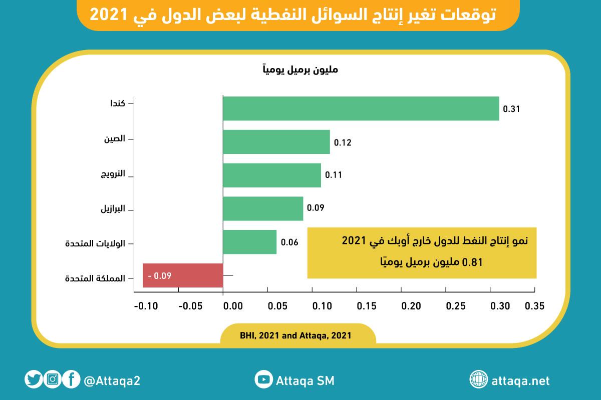 أوبك - توقعات تغير إنتاج السوائل النفطية لبعض الدول في 2021